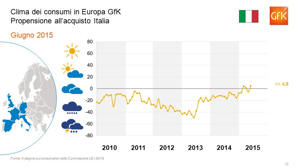 10 Giugno 2015 Fonte: Indagine sui consumatori della Commissione UE | 06/15 Clima dei consumi in Europa GfK Propensione all'acquisto Italia ITA 4,8 201120122013201420102015