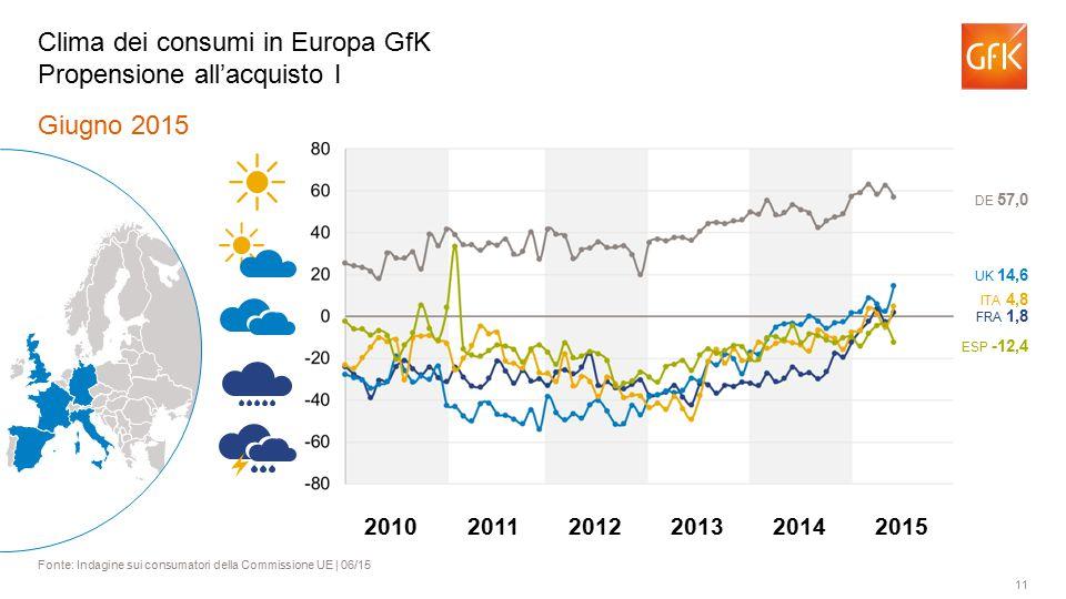 11 Giugno 2015 Fonte: Indagine sui consumatori della Commissione UE | 06/15 Clima dei consumi in Europa GfK Propensione all'acquisto I ITA 4,8 FRA 1,8 UK 14,6 DE 57,0 ESP -12,4 201120122013201420102015