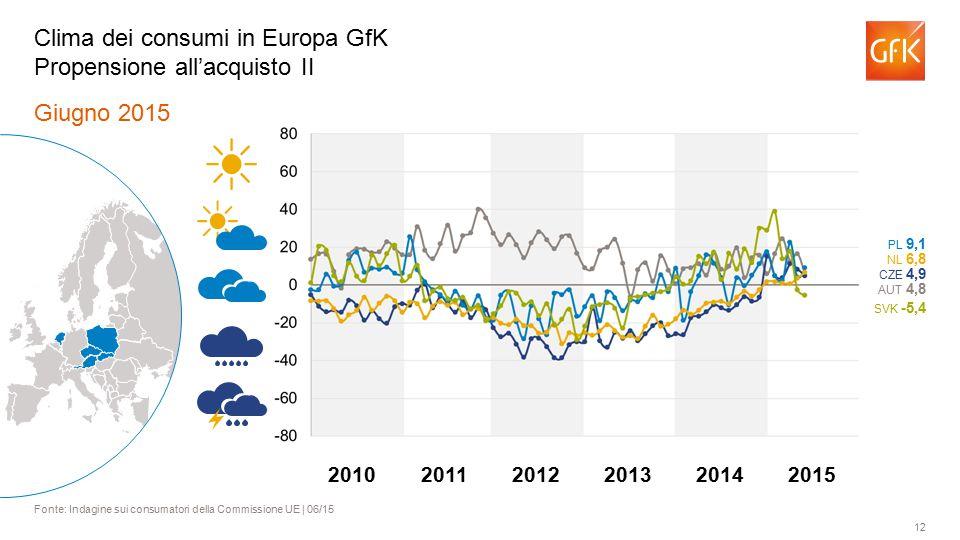 12 Giugno 2015 Fonte: Indagine sui consumatori della Commissione UE | 06/15 Clima dei consumi in Europa GfK Propensione all'acquisto II AUT 4,8 PL 9,1