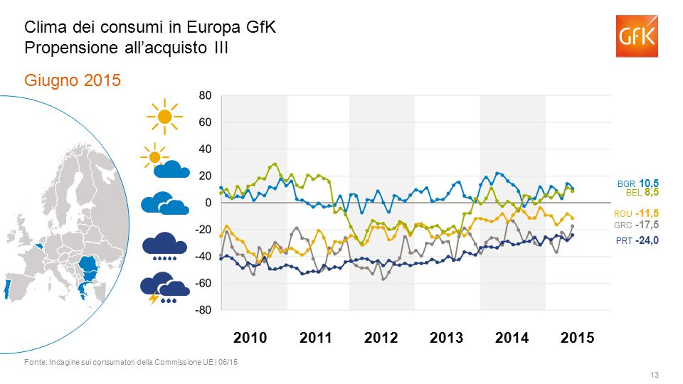 13 Giugno 2015 Fonte: Indagine sui consumatori della Commissione UE | 06/15 Clima dei consumi in Europa GfK Propensione all'acquisto III BGR 10,5 BEL