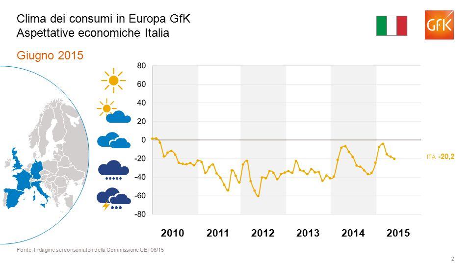 13 Giugno 2015 Fonte: Indagine sui consumatori della Commissione UE | 06/15 Clima dei consumi in Europa GfK Propensione all'acquisto III BGR 10,5 BEL 8,5 ROU -11,5 GRC -17,5 PRT -24,0 201120122013201420102015