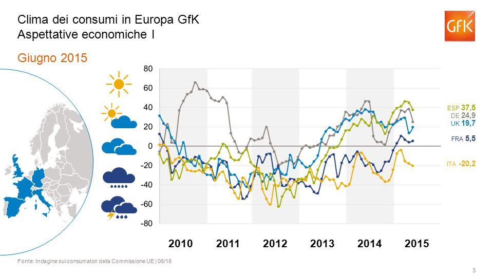 3 Giugno 2015 Fonte: Indagine sui consumatori della Commissione UE | 06/15 Clima dei consumi in Europa GfK Aspettative economiche I ITA -20,2 FRA 5,5 UK 19,7 DE 24,9 ESP 37,5 201120122013201420102015