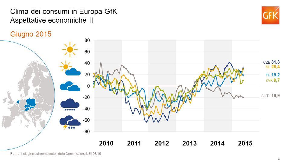 4 Giugno 2015 Fonte: Indagine sui consumatori della Commissione UE | 06/15 Clima dei consumi in Europa GfK Aspettative economiche II AUT -19,9 PL 19,2 NL 29,4 CZE 31,3 SVK 9,7 201120122013201420102015