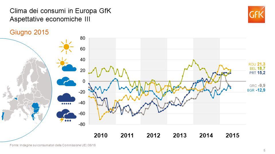 5 Giugno 2015 Fonte: Indagine sui consumatori della Commissione UE | 06/15 Clima dei consumi in Europa GfK Aspettative economiche III BGR -12,9 BEL 18,7 ROU 21,3 PRT 15,2 GRC -9,9 201120122013201420102015
