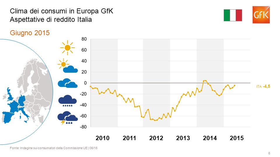 6 Giugno 2015 Fonte: Indagine sui consumatori della Commissione UE | 06/15 Clima dei consumi in Europa GfK Aspettative di reddito Italia ITA -4,5 2011