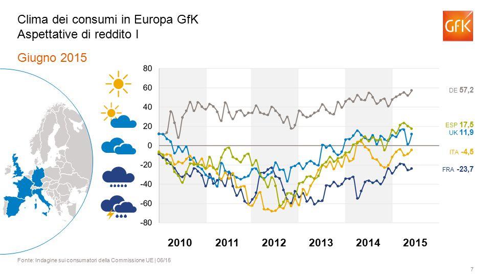 7 Giugno 2015 Fonte: Indagine sui consumatori della Commissione UE | 06/15 Clima dei consumi in Europa GfK Aspettative di reddito I FRA -23,7 ITA -4,5