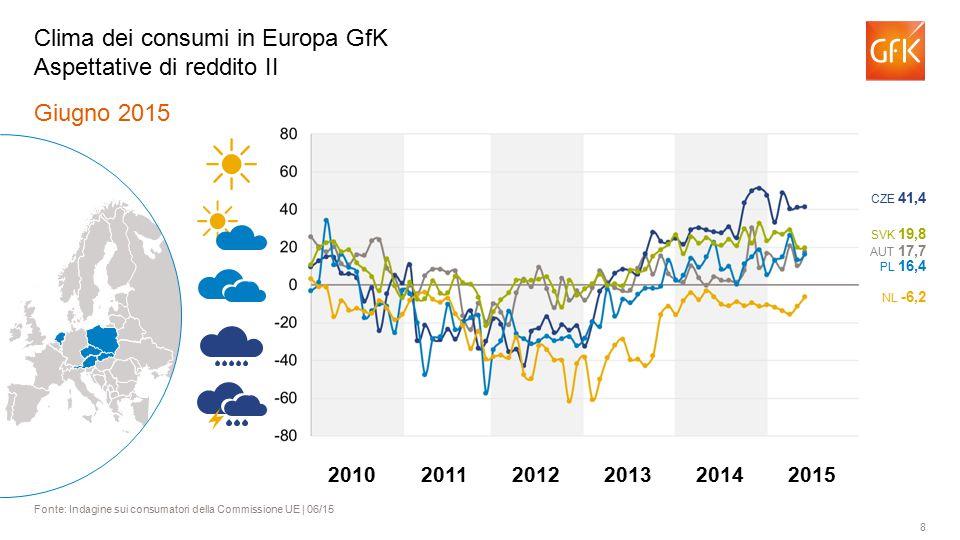 8 Giugno 2015 Fonte: Indagine sui consumatori della Commissione UE | 06/15 Clima dei consumi in Europa GfK Aspettative di reddito II AUT 17,7 PL 16,4 NL -6,2 SVK 19,8 CZE 41,4 201120122013201420102015