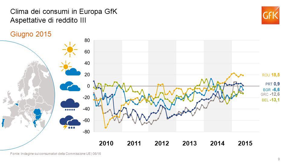 9 Giugno 2015 Fonte: Indagine sui consumatori della Commissione UE | 06/15 Clima dei consumi in Europa GfK Aspettative di reddito III BGR -6,6 BEL -13,1 ROU 18,5 PRT 0,9 GRC -12,6 201120122013201420102015