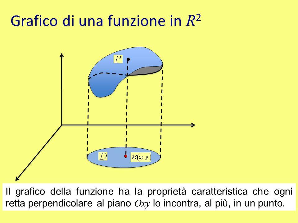 Grafico di una funzione in R 2 Il grafico della funzione ha la proprietà caratteristica che ogni retta perpendicolare al piano Oxy lo incontra, al più, in un punto.