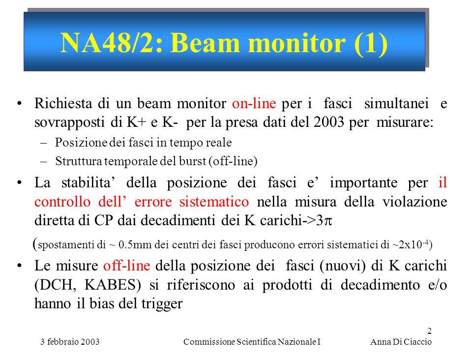 3 febbraio 2003Commissione Scientifica Nazionale I 2 Anna Di Ciaccio NA48/2: Beam monitor (1) Richiesta di un beam monitor on-line per i fasci simultanei e sovrapposti di K+ e K- per la presa dati del 2003 per misurare: –Posizione dei fasci in tempo reale –Struttura temporale del burst (off-line) La stabilita' della posizione dei fasci e' importante per il controllo dell' errore sistematico nella misura della violazione diretta di CP dai decadimenti dei K carichi->3   spostamenti di ~ 0.5mm dei centri dei fasci producono errori sistematici di ~2x10 -4 ) Le misure off-line della posizione dei fasci (nuovi) di K carichi (DCH, KABES) si riferiscono ai prodotti di decadimento e/o hanno il bias del trigger