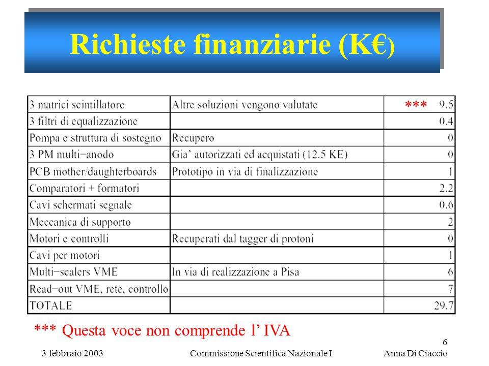 3 febbraio 2003Commissione Scientifica Nazionale I 6 Anna Di Ciaccio Richieste finanziarie (K€ ) *** *** Questa voce non comprende l' IVA