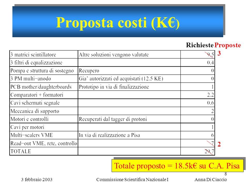 3 febbraio 2003Commissione Scientifica Nazionale I 8 Anna Di Ciaccio Proposta costi (K€ ) 3232 Richieste Proposte Totale proposto = 18.5k€ su C.A.