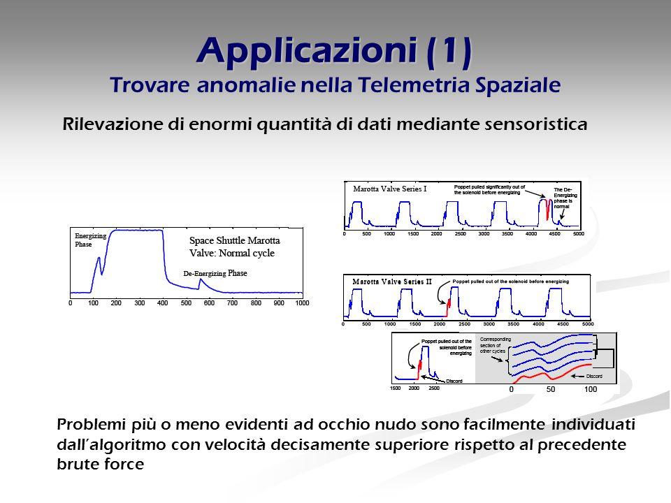 Applicazioni (1) Trovare anomalie nella Telemetria Spaziale Rilevazione di enormi quantità di dati mediante sensoristica Problemi più o meno evidenti ad occhio nudo sono facilmente individuati dall'algoritmo con velocità decisamente superiore rispetto al precedente brute force