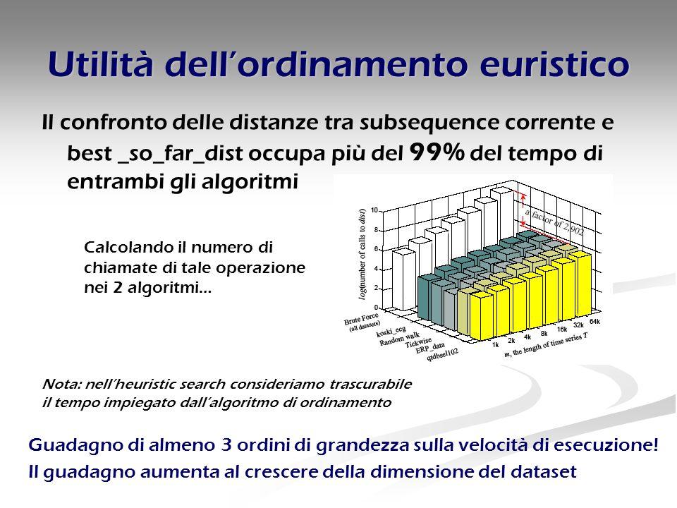 Utilità dell'ordinamento euristico Il confronto delle distanze tra subsequence corrente e best _so_far_dist occupa più del 99% del tempo di entrambi g