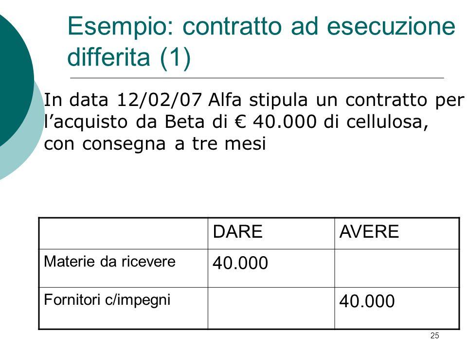 In data 12/02/07 Alfa stipula un contratto per l'acquisto da Beta di € 40.000 di cellulosa, con consegna a tre mesi DAREAVERE Materie da ricevere 40.0