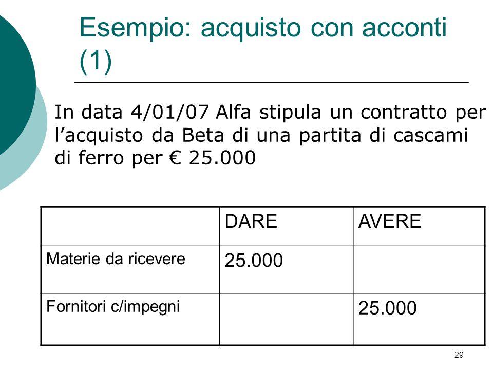 In data 4/01/07 Alfa stipula un contratto per l'acquisto da Beta di una partita di cascami di ferro per € 25.000 DAREAVERE Materie da ricevere 25.000