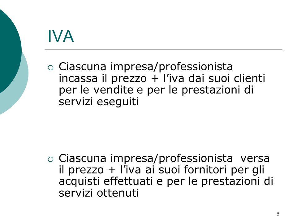 IVA  Ciascuna impresa/professionista incassa il prezzo + l'iva dai suoi clienti per le vendite e per le prestazioni di servizi eseguiti  Ciascuna im