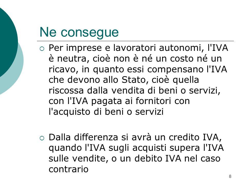 Ne consegue  Per imprese e lavoratori autonomi, l'IVA è neutra, cioè non è né un costo né un ricavo, in quanto essi compensano l'IVA che devono allo