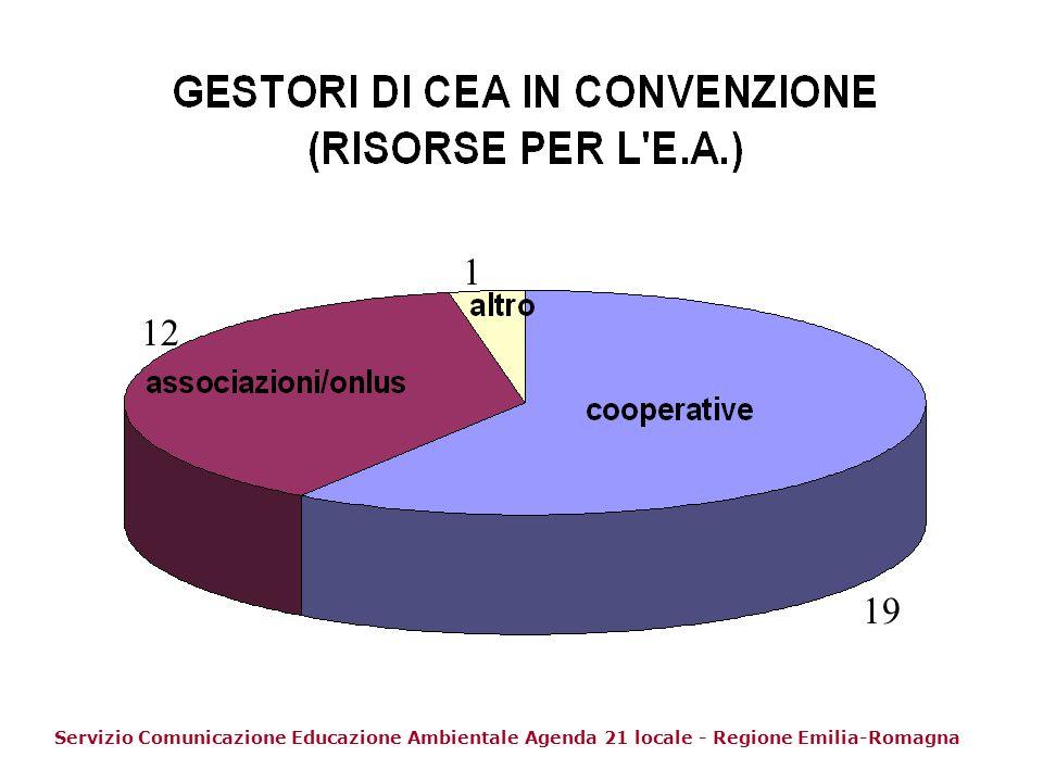 Tempo pieno Part-time collaborazioni (51) (68) (112) Servizio Comunicazione Educazione Ambientale Agenda 21 locale - Regione Emilia-Romagna