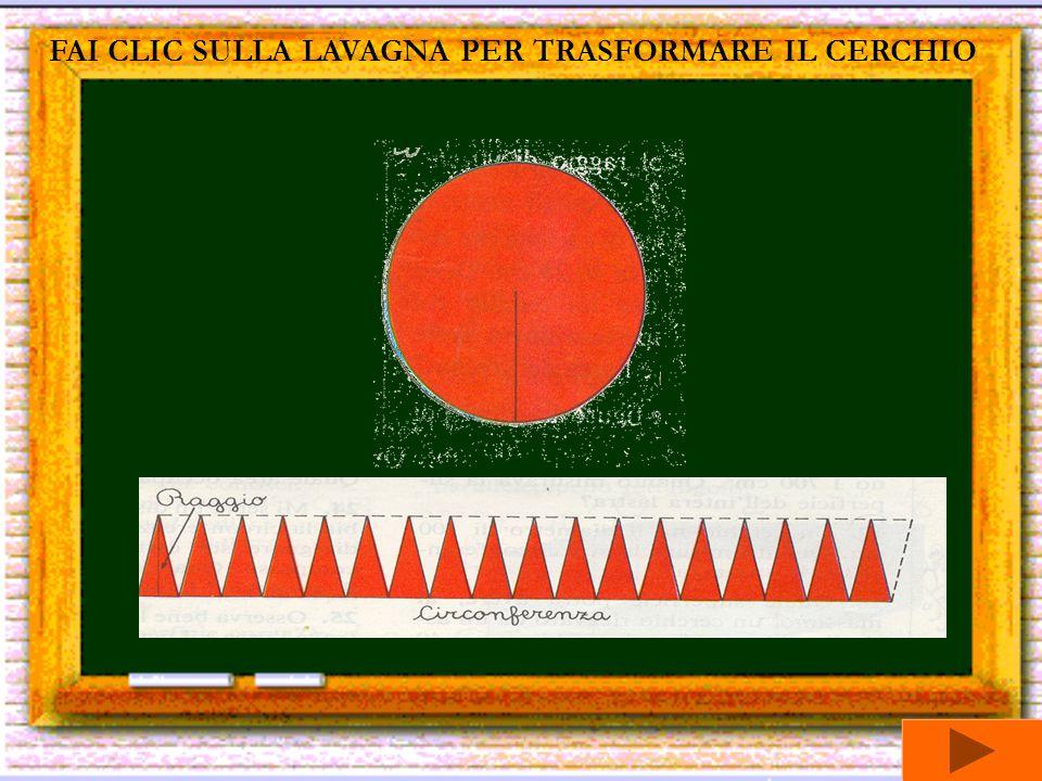 FAI CLIC SULLA LAVAGNA PER TRASFORMARE IL CERCHIO Crescendo il numero dei lati del poligono inscritto, il perimetro del poligono si si avvicina sempre