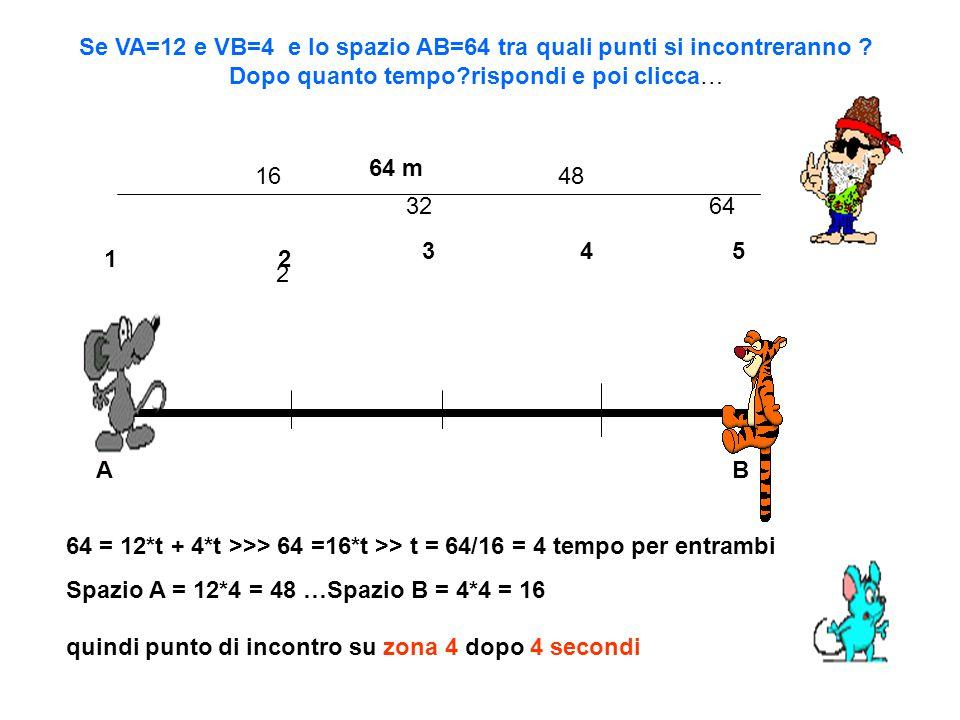 AB Se VA=12 e VB=4 e lo spazio AB=64 tra quali punti si incontreranno .