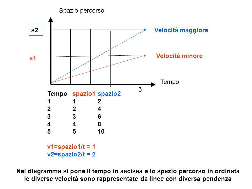 Spazio percorso Tempo Velocità maggiore Velocità minore s1 s2 Nel diagramma si pone il tempo in ascissa e lo spazio percorso in ordinata le diverse velocità sono rappresentate da linee con diversa pendenza Tempospazio1spazio2 112 224 336 448 5510 v1=spazio1/t = 1 v2=spazio2/t = 2 5
