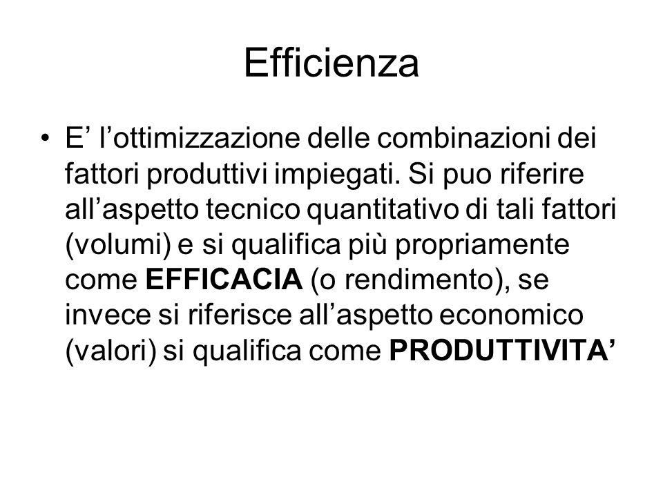 Efficienza E' l'ottimizzazione delle combinazioni dei fattori produttivi impiegati. Si puo riferire all'aspetto tecnico quantitativo di tali fattori (