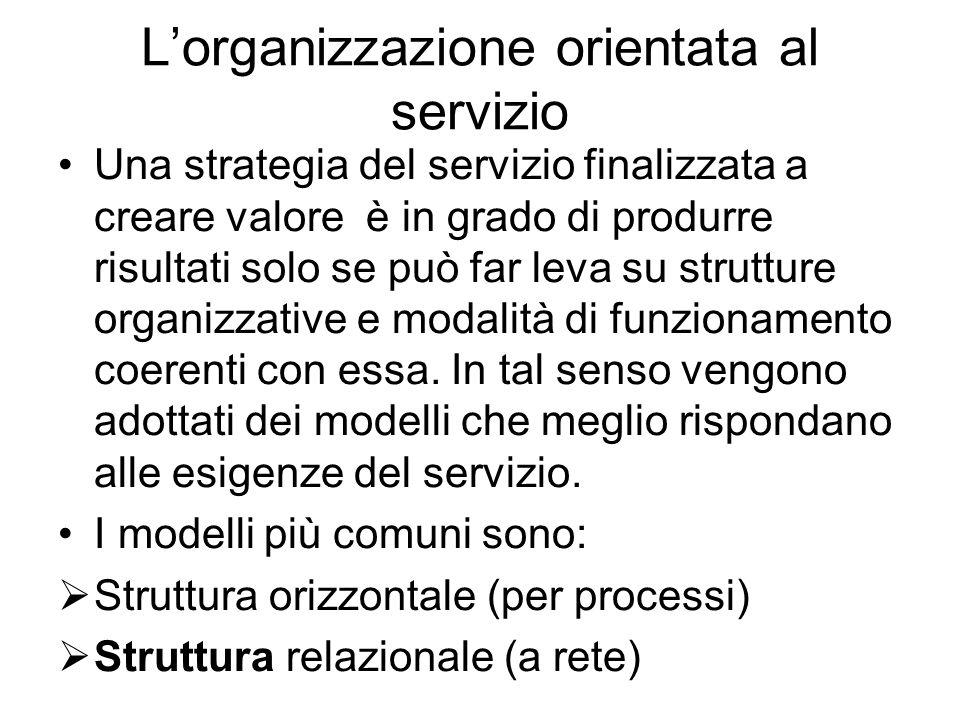 L'organizzazione orientata al servizio Una strategia del servizio finalizzata a creare valore è in grado di produrre risultati solo se può far leva su strutture organizzative e modalità di funzionamento coerenti con essa.