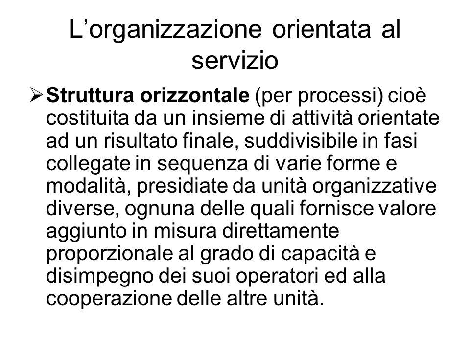 L'organizzazione orientata al servizio  Struttura orizzontale (per processi) cioè costituita da un insieme di attività orientate ad un risultato fina