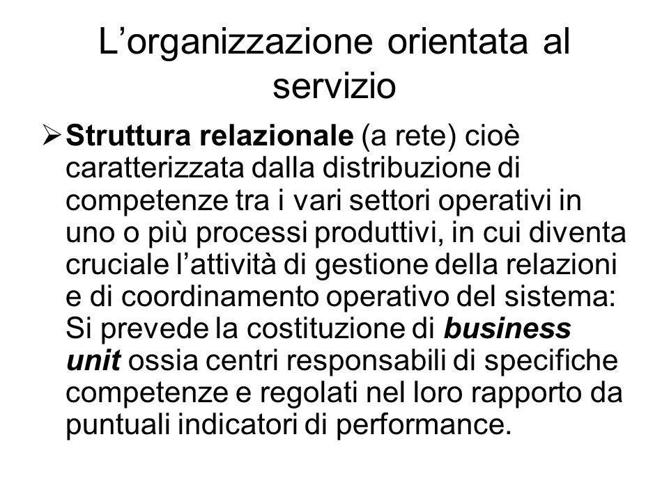 L'organizzazione orientata al servizio  Struttura relazionale (a rete) cioè caratterizzata dalla distribuzione di competenze tra i vari settori opera