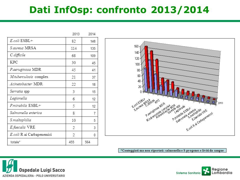 Dati InfOsp: confronto 2013/2014 20132014 E.coli ESBL+ 82 148 S.aureus MRSA 114 135 C.difficile 68 109 KPC 30 45 P.aeruginosa MDR 45 41 M.tuberculosis