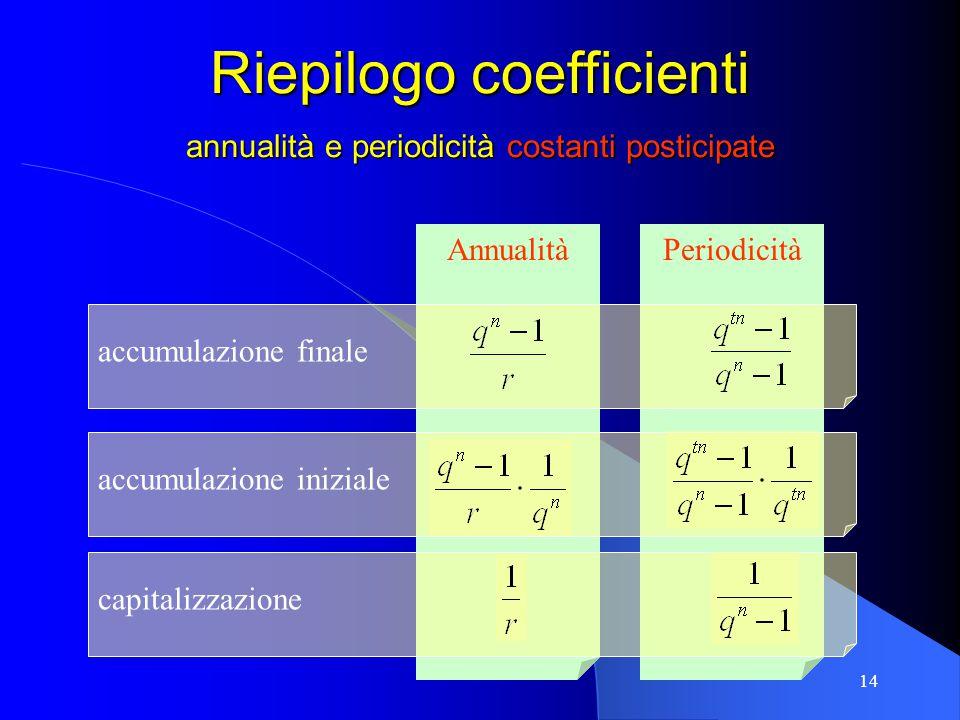 14 PeriodicitàAnnualità Riepilogo coefficienti annualità e periodicità costanti posticipate capitalizzazione accumulazione finale accumulazione inizia