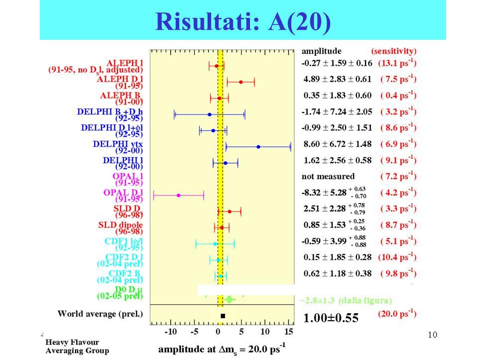 4/04/2006CSN1 Roma10 Risultati: A(20) ~2.8±1.3 (dalla figura) 1.00±0.55 ■