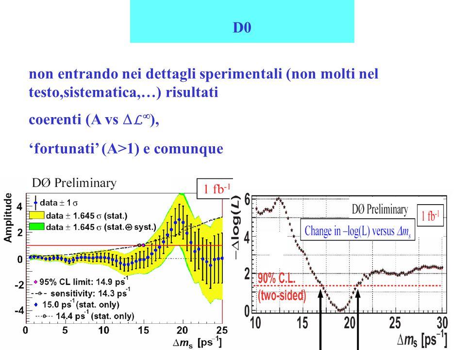 4/04/2006CSN1 Roma6 D0 non entrando nei dettagli sperimentali (non molti nel testo,sistematica,…) risultati coerenti (A vs  L  ), 'fortunati' (A>1) e comunque