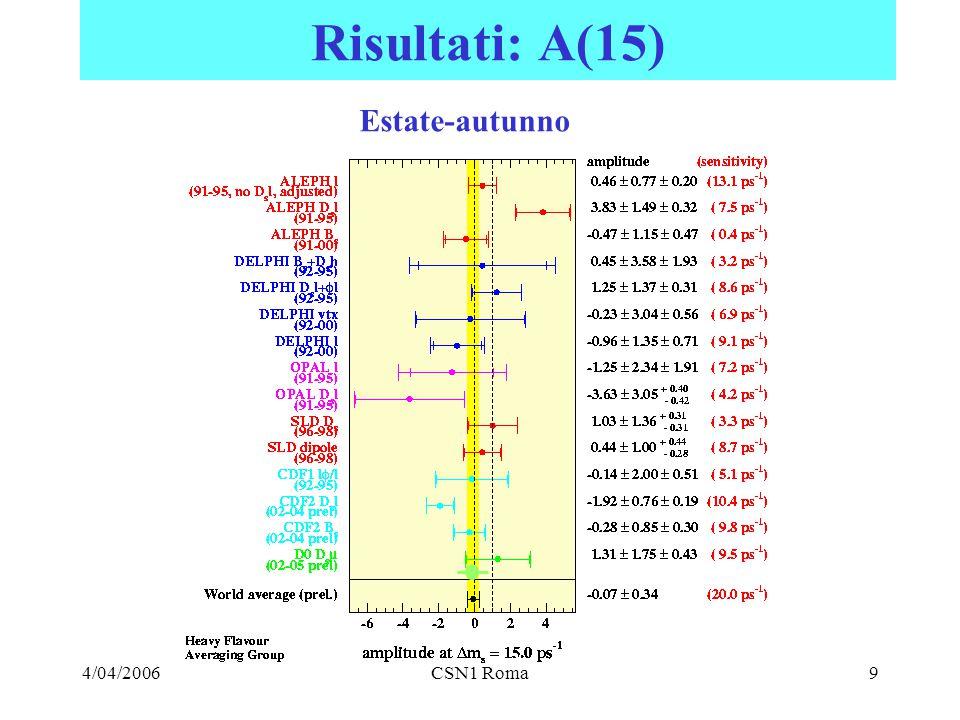 4/04/2006CSN1 Roma9 Risultati: A(15) Estate-autunno