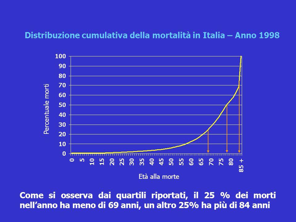 Come si osserva dai quartili riportati, il 25 % dei morti nell'anno ha meno di 69 anni, un altro 25% ha più di 84 anni Distribuzione cumulativa della mortalità in Italia – Anno 1998 Età alla morte Percentuale morti