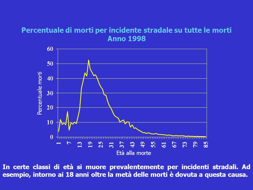 In certe classi di età si muore prevalentemente per incidenti stradali. Ad esempio, intorno ai 18 anni oltre la metà delle morti è dovuta a questa cau