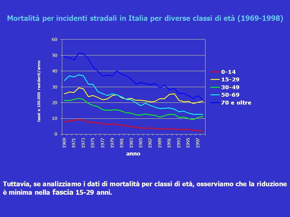 Tuttavia, se analizziamo i dati di mortalità per classi di età, osserviamo che la riduzione è minima nella fascia 15-29 anni. Mortalità per incidenti