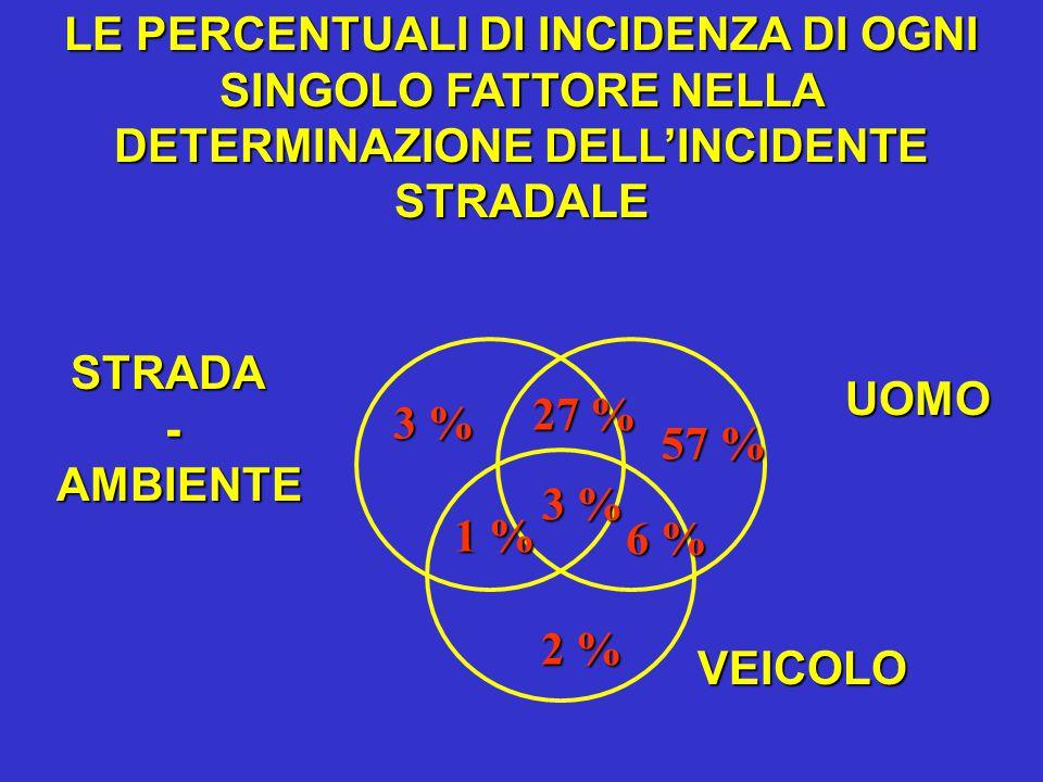 3 % 57 % 57 % 2 % 1 % 3 % 27 % 6 % 6 % UOMO VEICOLO STRADA- AMBIENTE AMBIENTE LE PERCENTUALI DI INCIDENZA DI OGNI SINGOLO FATTORE NELLA DETERMINAZIONE DELL'INCIDENTE STRADALE