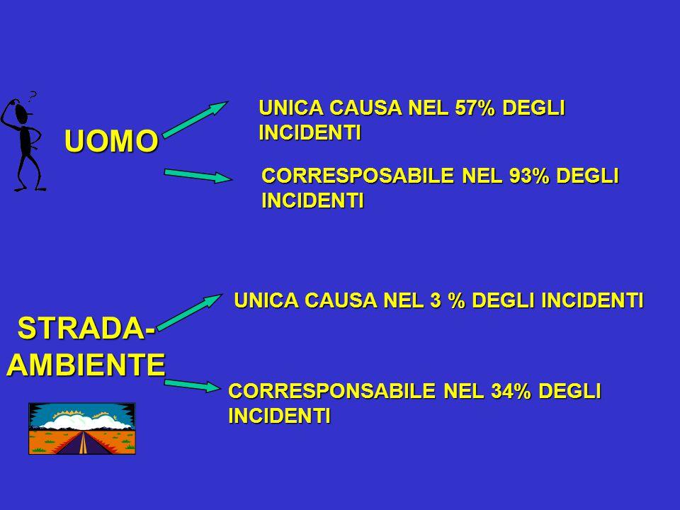 UOMO UNICA CAUSA NEL 57% DEGLI INCIDENTI CORRESPOSABILE NEL 93% DEGLI INCIDENTI STRADA-AMBIENTE UNICA CAUSA NEL 3 % DEGLI INCIDENTI CORRESPONSABILE NEL 34% DEGLI INCIDENTI