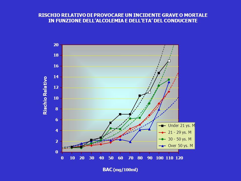 0 2 4 6 8 10 12 14 16 18 20 BAC (mg/100ml) Over 50 ys. M 30 - 50 ys. M 21 - 29 ys. M Under 21 ys. M 0102030405060708090100110120 Rischio Relativo RISC
