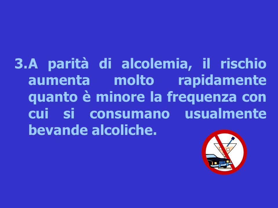 3.A parità di alcolemia, il rischio aumenta molto rapidamente quanto è minore la frequenza con cui si consumano usualmente bevande alcoliche.