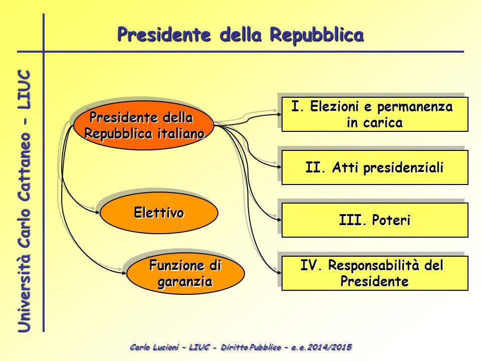 Carlo Lucioni – LIUC - Diritto Pubblico – a.a.2014/2015 Università Carlo Cattaneo - LIUC Presidente della Repubblica italiano Presidente della Repubblica italiano ElettivoElettivo Funzione di garanzia garanzia I.