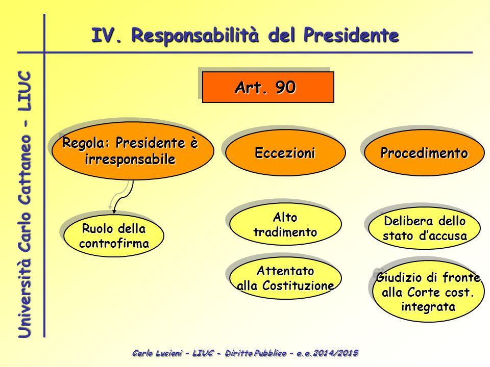 Carlo Lucioni – LIUC - Diritto Pubblico – a.a.2014/2015 Università Carlo Cattaneo - LIUC Art.