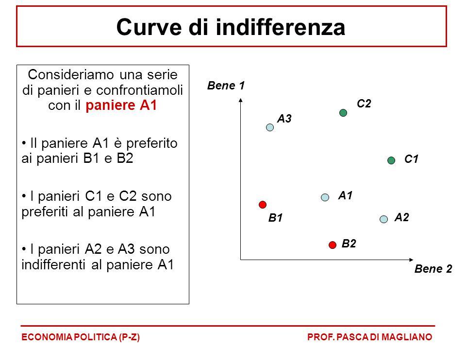 Curve di indifferenza Consideriamo una serie di panieri e confrontiamoli con il paniere A1 Il paniere A1 è preferito ai panieri B1 e B2 I panieri C1 e