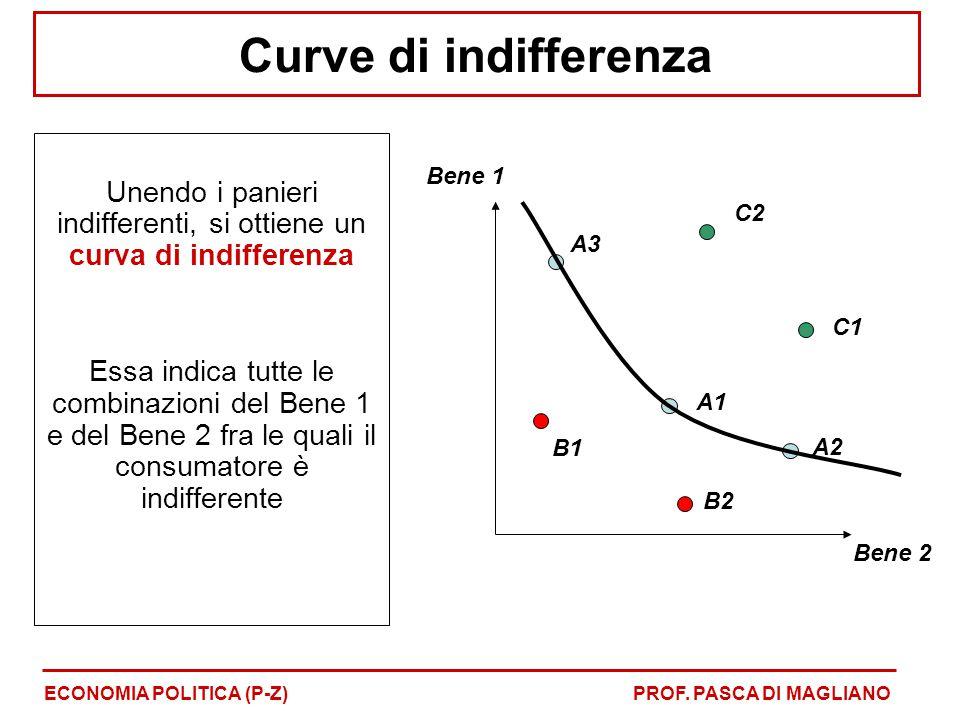 Curve di indifferenza Unendo i panieri indifferenti, si ottiene un curva di indifferenza Essa indica tutte le combinazioni del Bene 1 e del Bene 2 fra