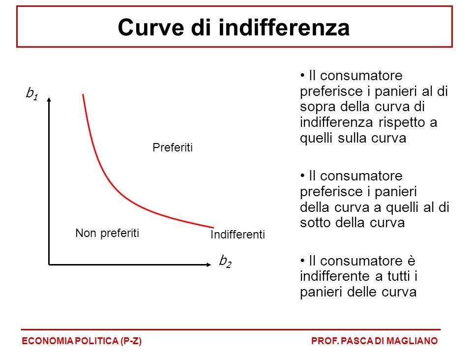 Curve di indifferenza Il consumatore preferisce i panieri al di sopra della curva di indifferenza rispetto a quelli sulla curva Il consumatore preferi