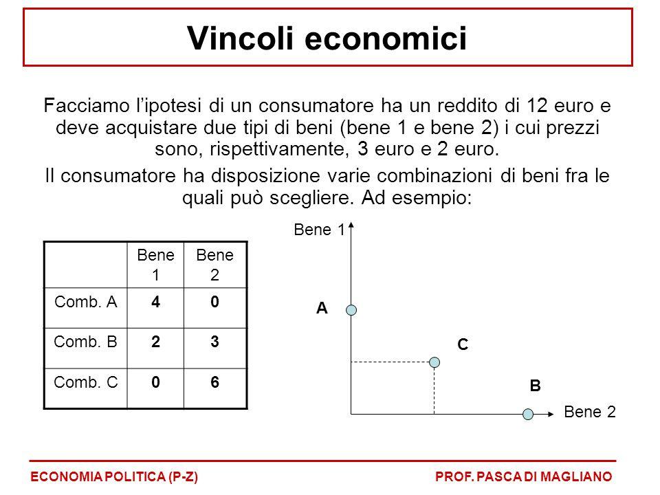 Vincoli economici Facciamo l'ipotesi di un consumatore ha un reddito di 12 euro e deve acquistare due tipi di beni (bene 1 e bene 2) i cui prezzi sono
