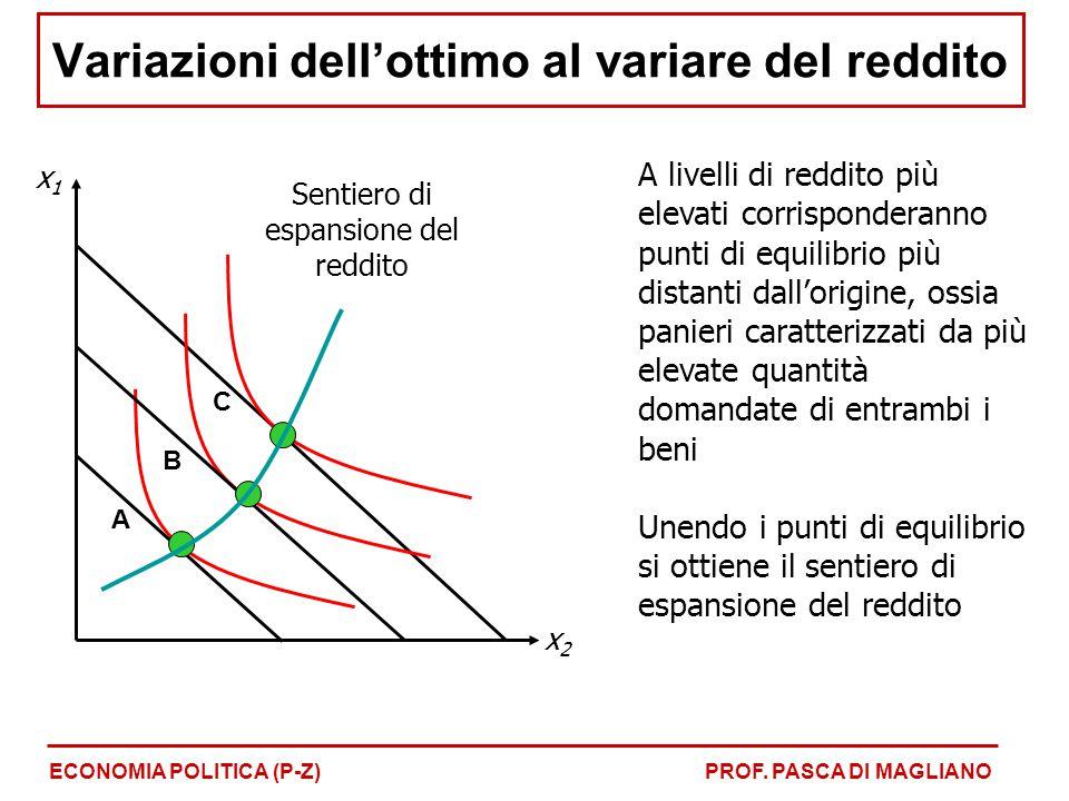 A livelli di reddito più elevati corrisponderanno punti di equilibrio più distanti dall'origine, ossia panieri caratterizzati da più elevate quantità