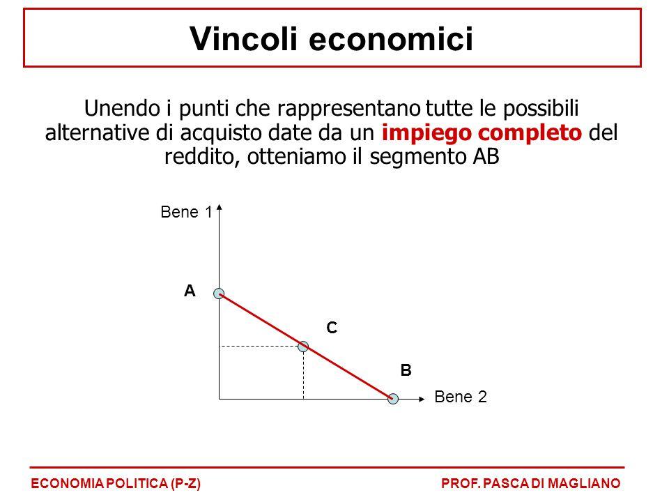 Le combinazioni a destra della retta di bilancio (punto F) non sono disponibili I punti a sinistra della retta di bilancio rappresentano acquisti per i quali il consumatore lascia inutilizzata una parte del suo reddito (punto D) Nei punti lungo la retta c'è l'insieme dei panieri accessibili utilizzando a pieno il reddito (punto E) X1X1 X2X2 D E F Vincoli economici ECONOMIA POLITICA (P-Z)PROF.